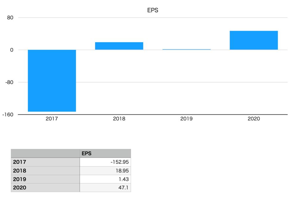 ブイキューブのEPSの推移チャート図(2017年〜2020年)