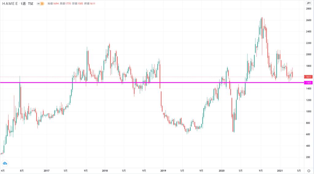 ハミィの株価チャート(5年間)