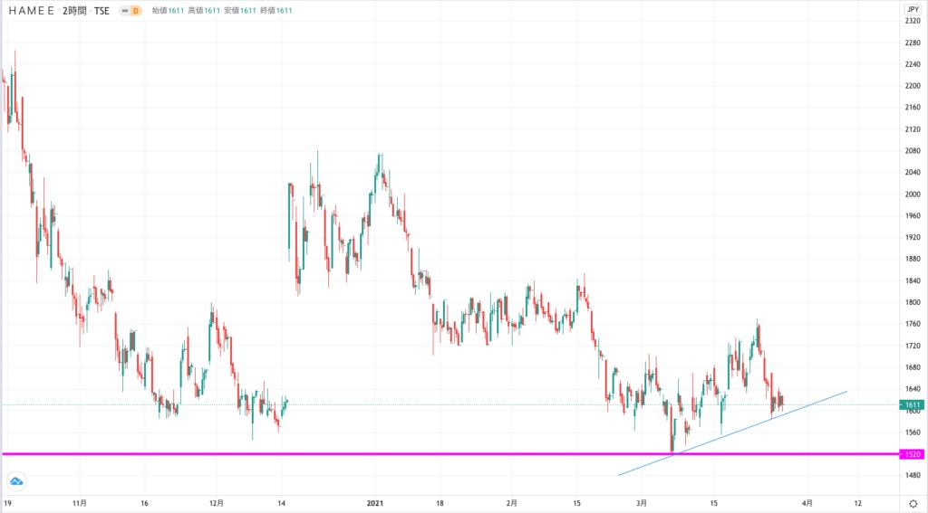 ハミィの株価チャート(6ヶ月)