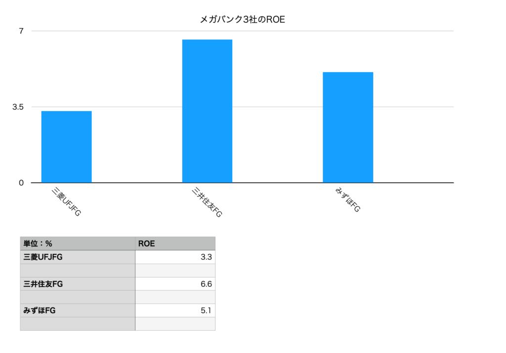 メガバンクのROE比較チャート図