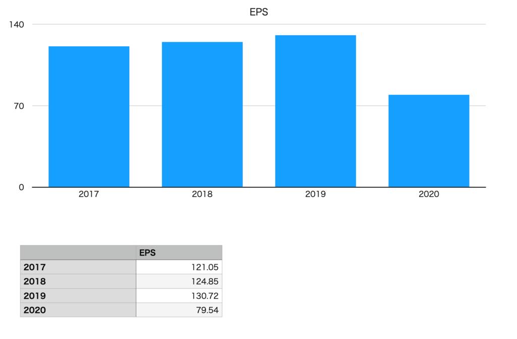 キューピーのEPS(2017年〜2020年)