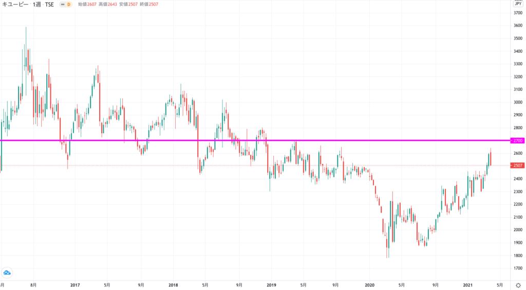 キューピーの株価チャート(5年)