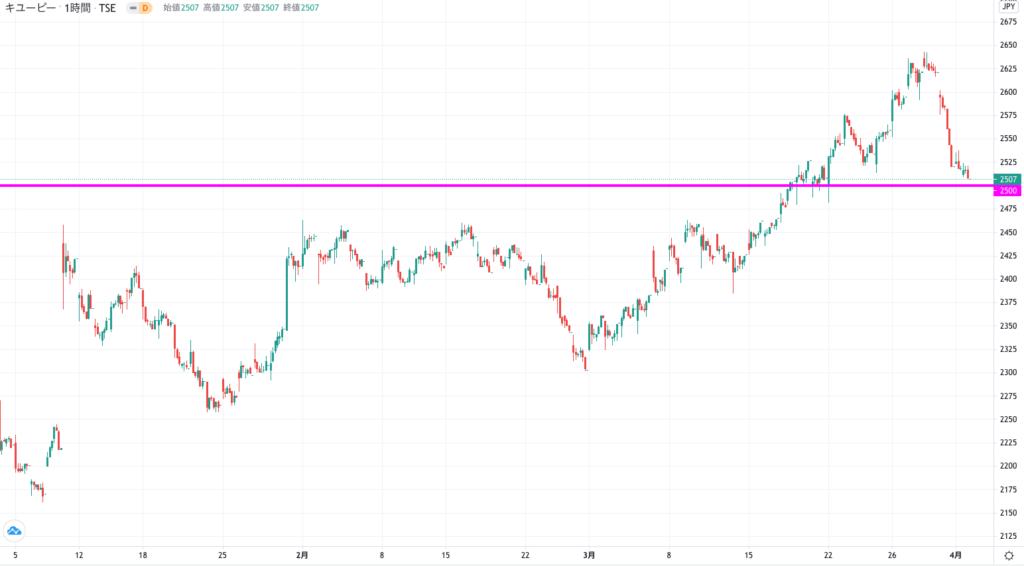 キューピー(3ヶ月)株価チャート