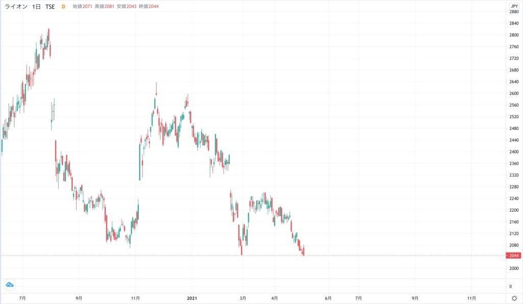 ライオンの株価チャート(2020年7月〜2021年5月6日)