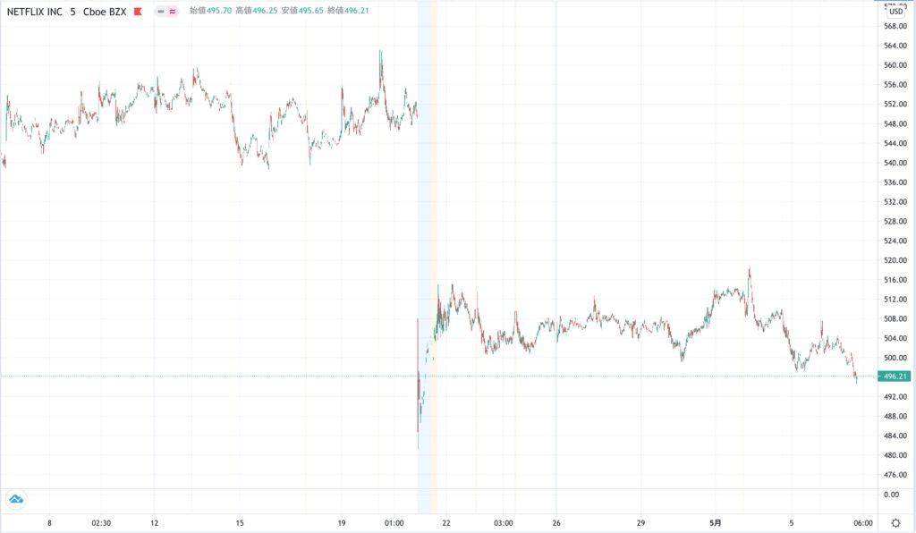 ネットフリックスの株価チャート