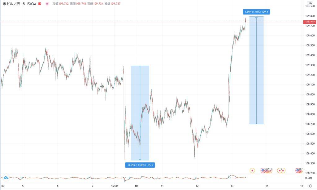 USD/JPYのFXチャート