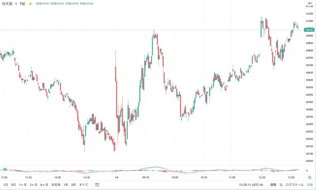 任天堂の株価チャート