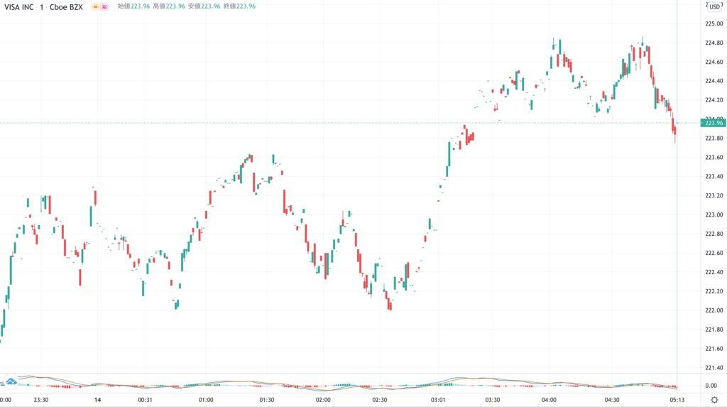 VISAの株価チャート