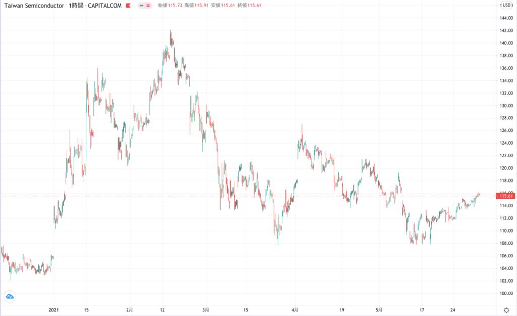 TSMCの株価チャート