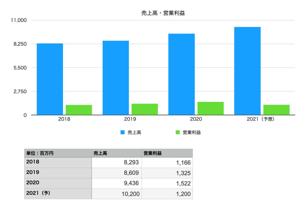 Casaの売り上げと営業利益(2018年〜2021年)