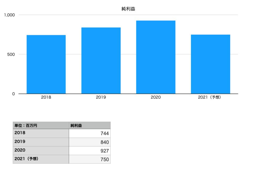 Casaの純利益(2018年〜2021年)