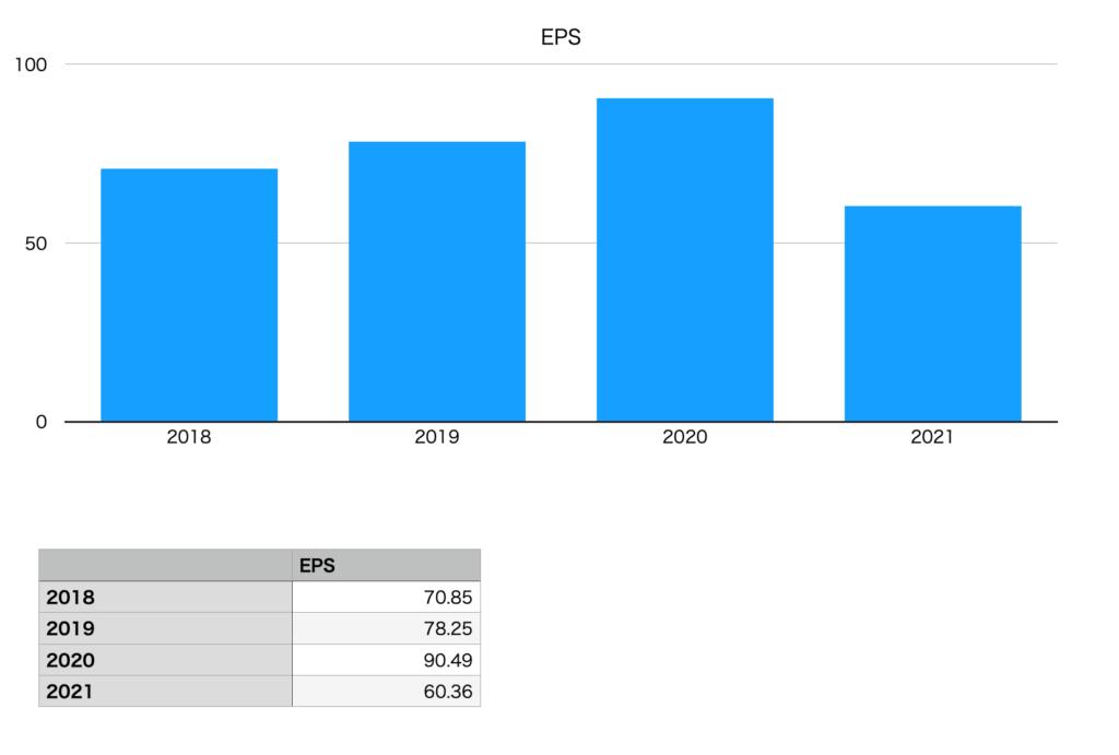 CasaのEPS(2018年〜2021年)
