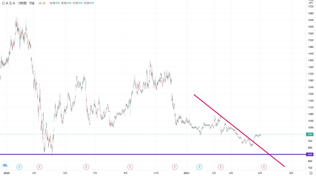 Casaの株価チャート(3ヶ月)