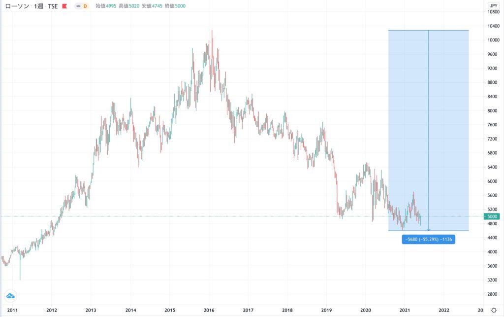 ローソンの株価チャート