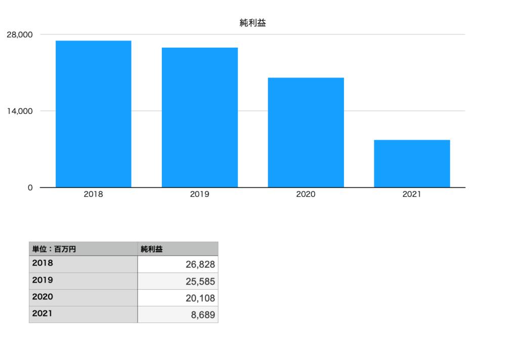 ローソンの純利益チャート(2018年〜2021年)