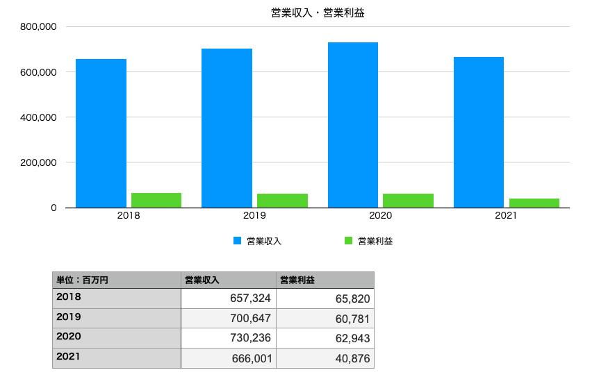 ローソンの営業収入と営業利益(2018年〜2021年)