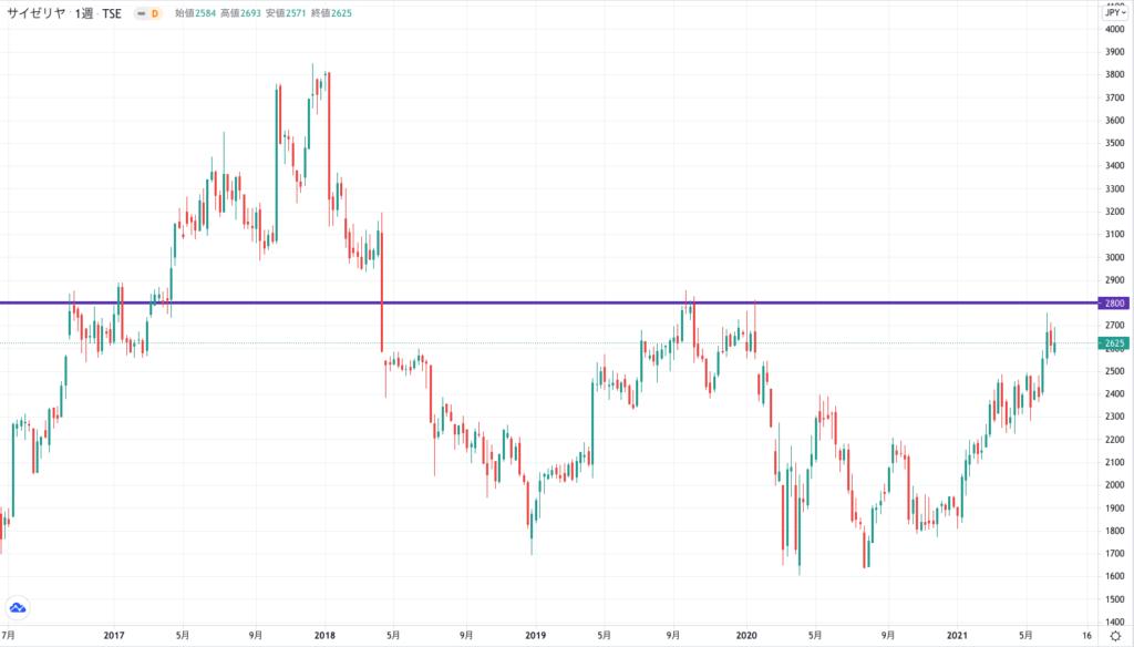 サイゼリヤの株価チャート(5年)