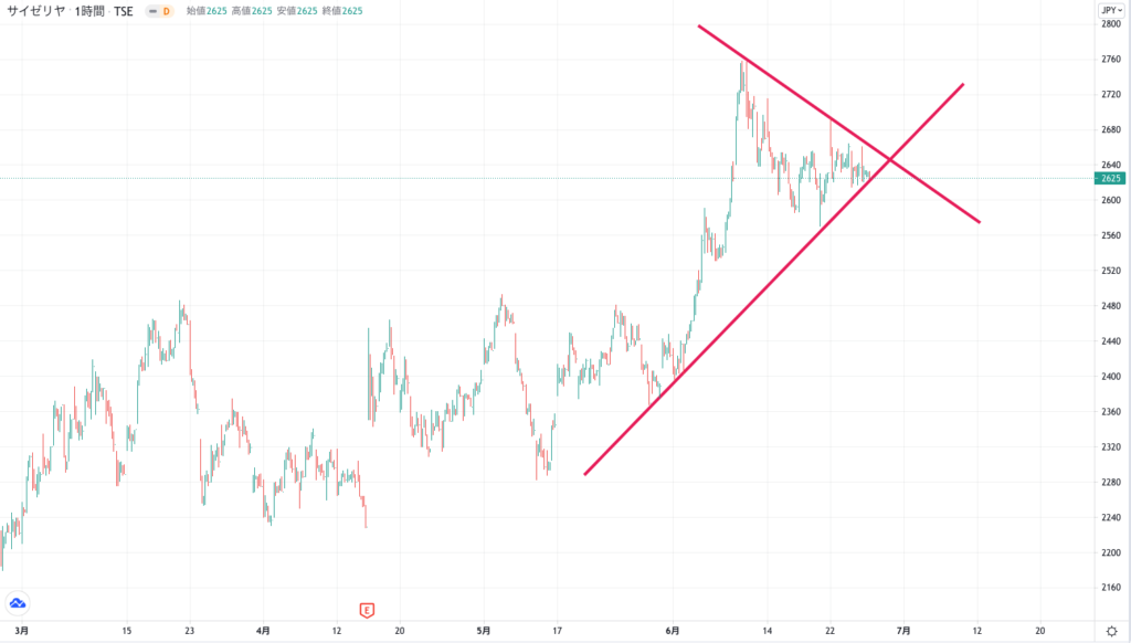 サイゼリヤの株価チャート(3ヶ月)