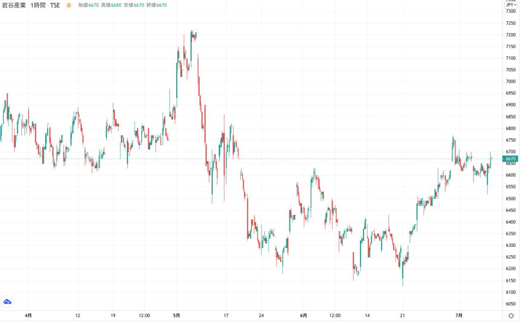 岩谷産業の株価チャート(3ヶ月)