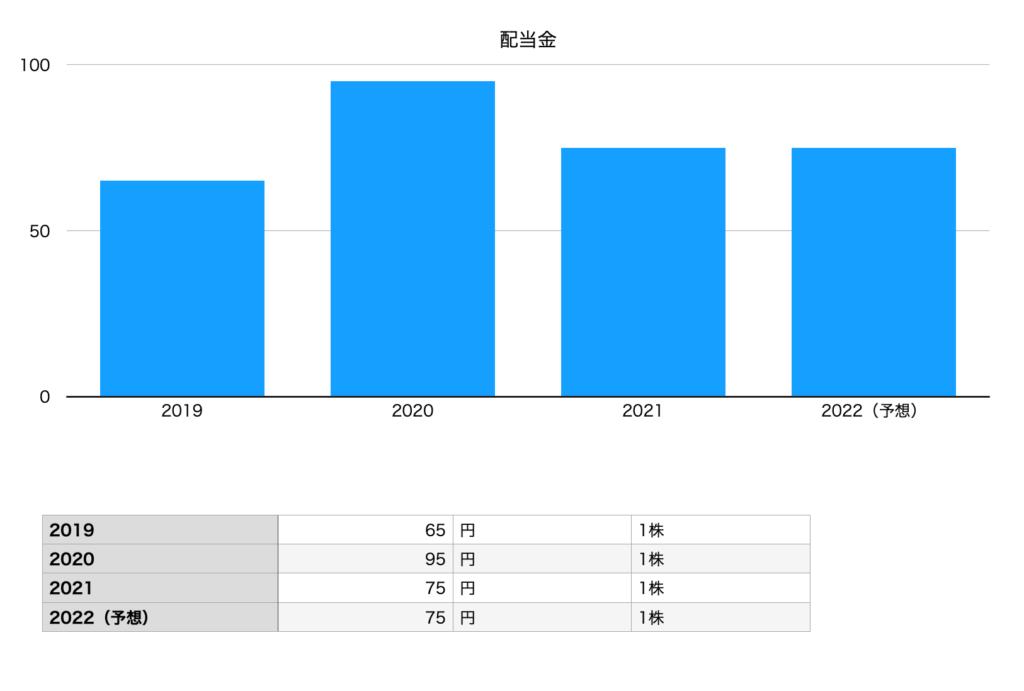 岩谷産業の配当金の推移チャート