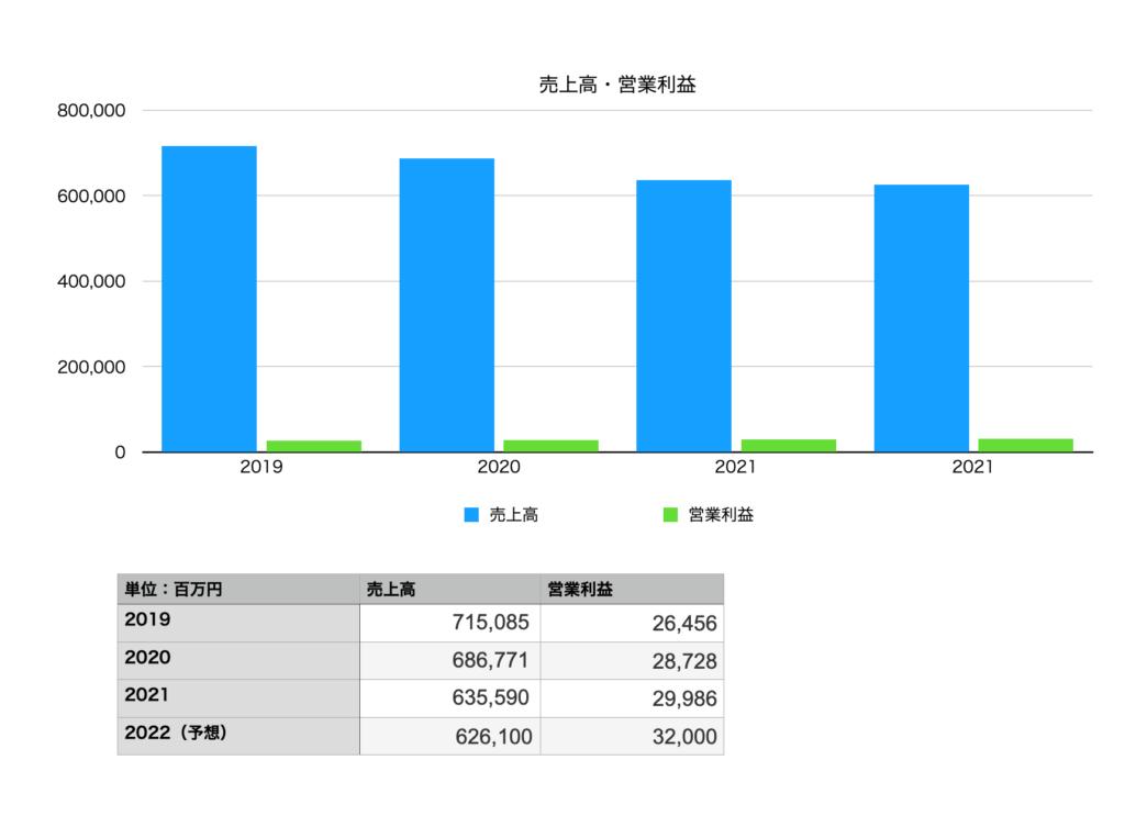 岩谷産業の売上・営業利益(2019年〜2022年予想まで)