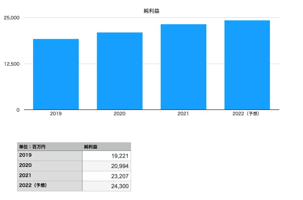 岩谷産業の純利益の推移チャート(2019年〜2022年予想まで)