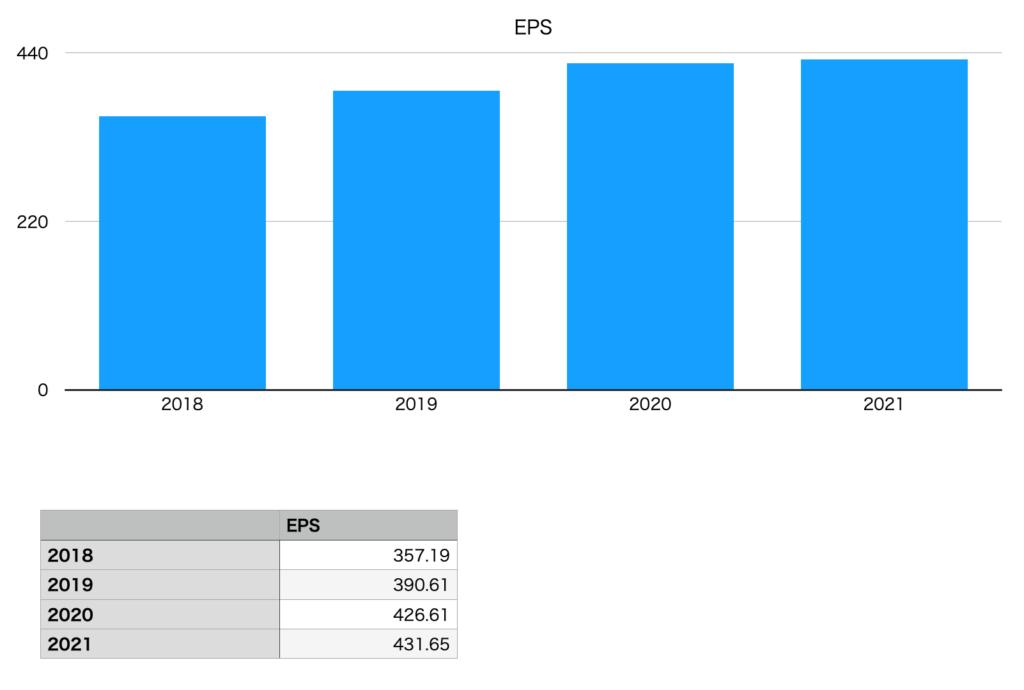 岩谷産業の純利益推移チャート(2018年〜2021年)