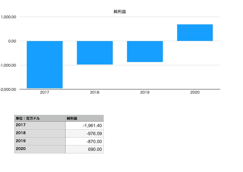 TESLAの純利益(2017年〜2020年)