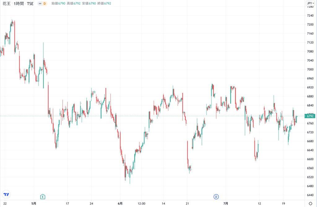 花王の株価チャート(3ヶ月)