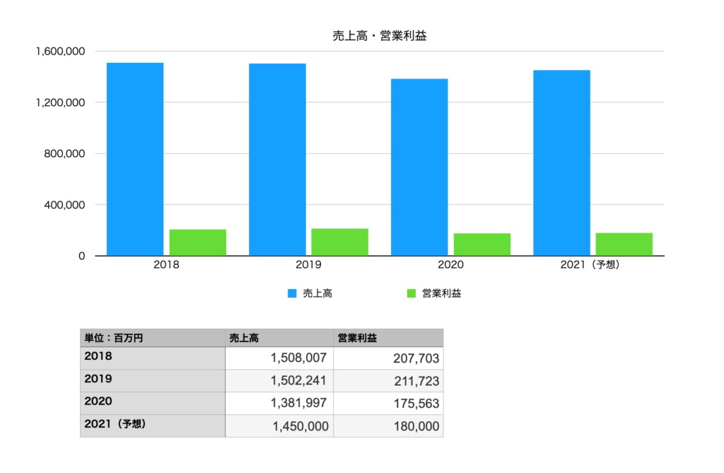 花王の売上高&営業利益(2018年〜2021年)