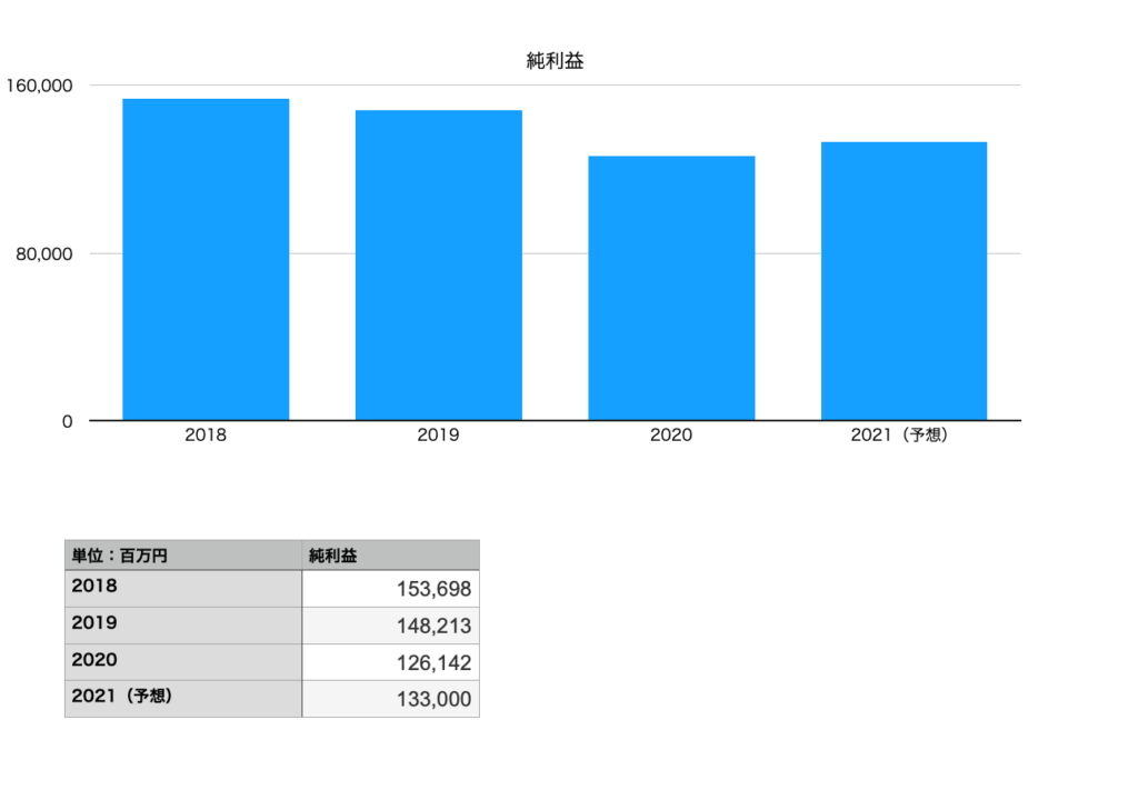 花王の純利益(2018年〜2021年)