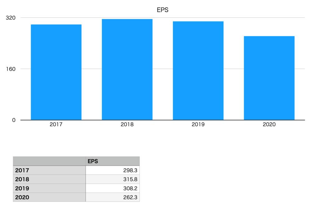 花王のEPS推移チャート(2017年〜2020年)
