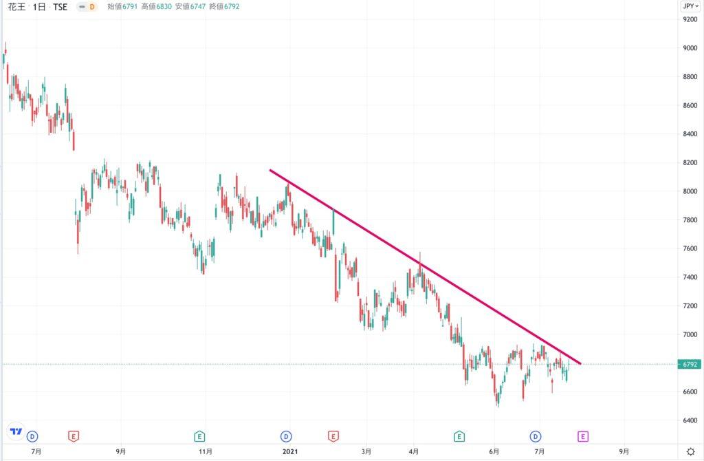 花王の株価チャート(1年間)
