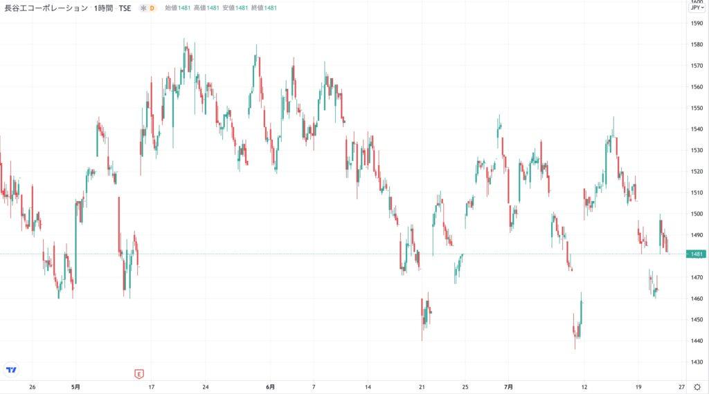 長谷工コーポレーションの株価チャート(3ヶ月)