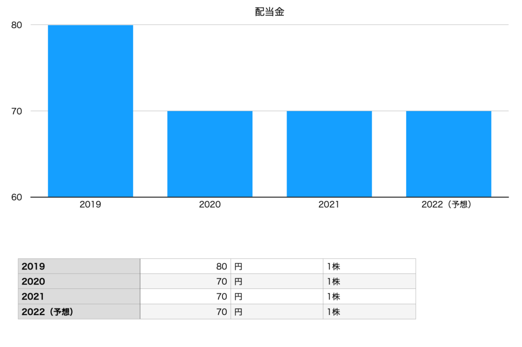 長谷工コーポレーションの配当金(2019年〜2022年)