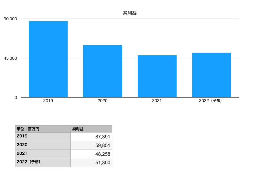長谷工コーポレーションの純利益(2019年〜2022年予想まで)