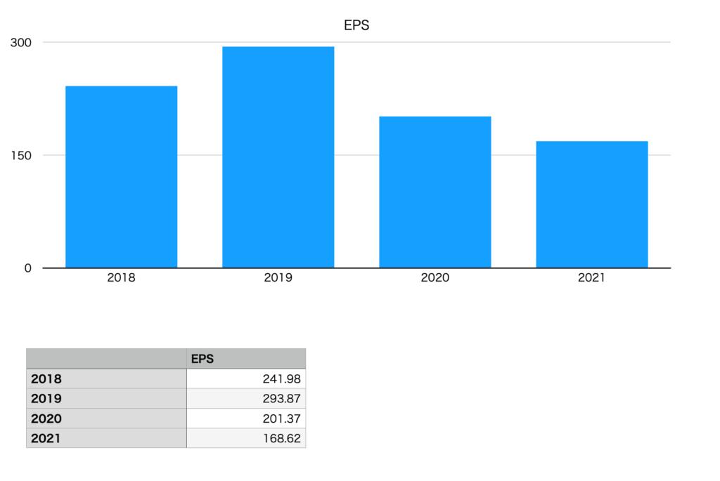長谷工コーポレーションのEPS(2018年〜2021年)