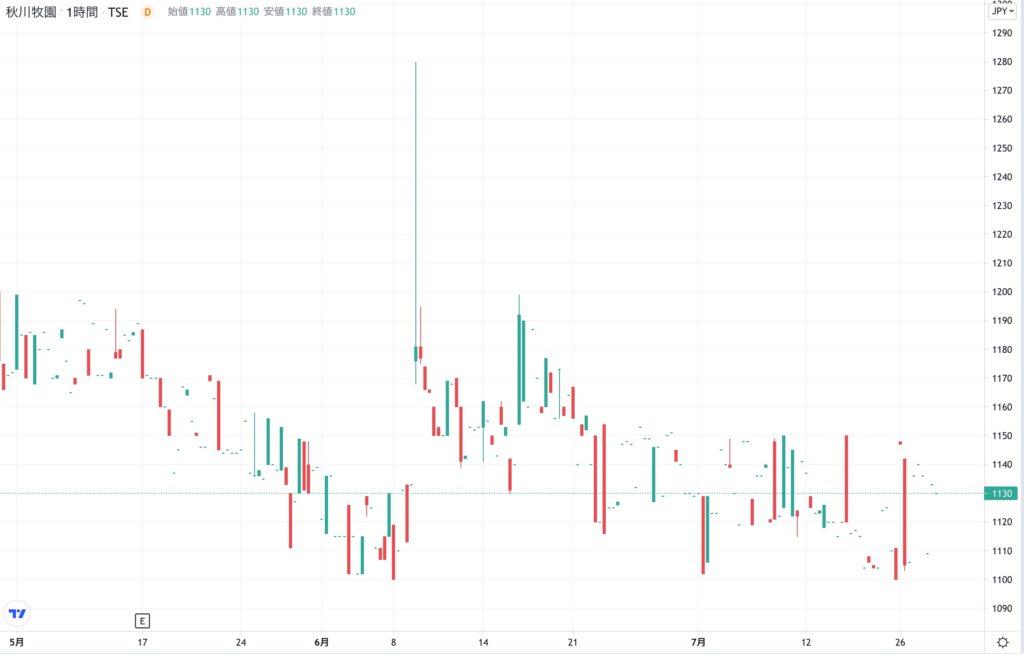 秋川牧園の株価チャート(3ヶ月)