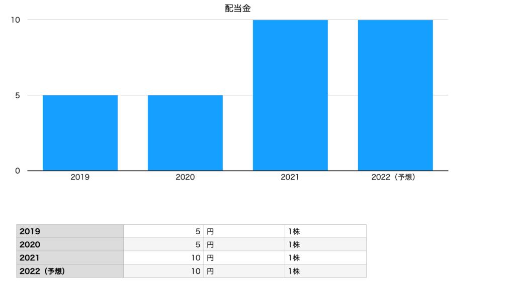 秋川牧園の配当金(2019年〜2022年)