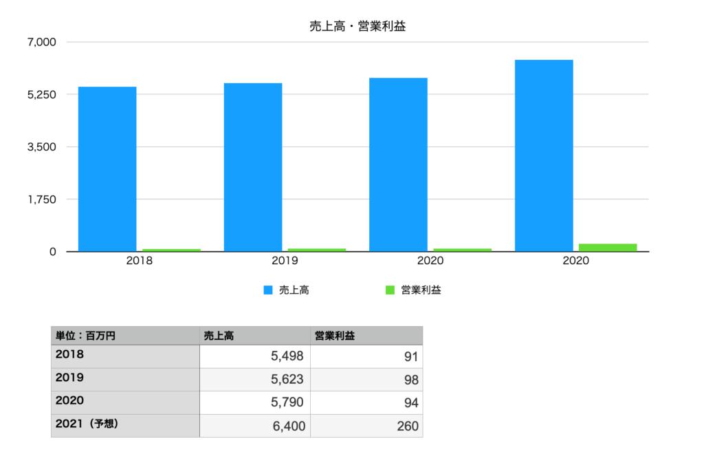 秋川牧園の業績(売上・営業利益)2018年〜2021年