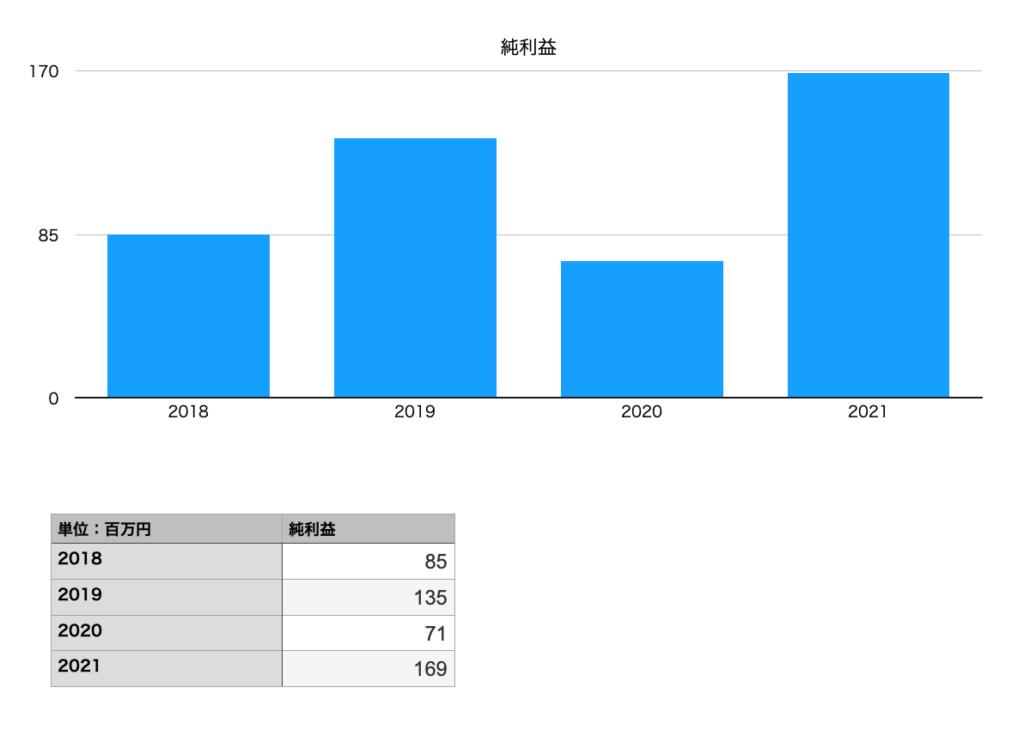 秋川牧園の純利益(2018年〜2021年)