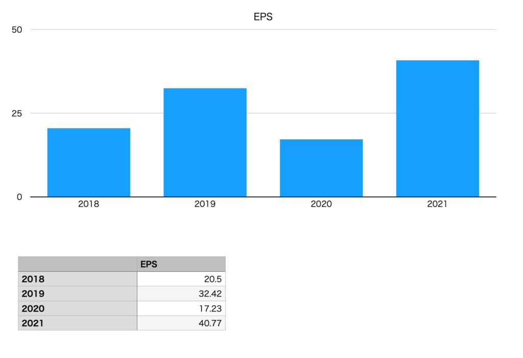 秋川牧園のEPS(2018年〜2021年)