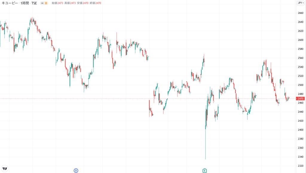 キューピーの株価チャート(3ヶ月)