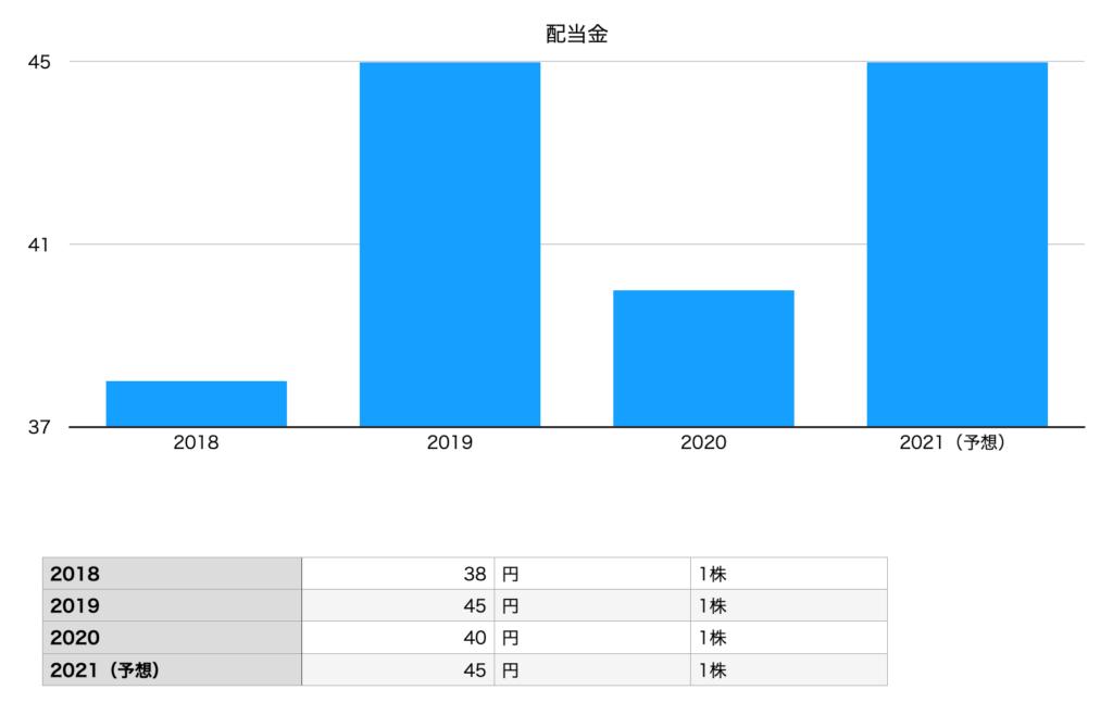 キューピーの配当金(2018年〜2021年)