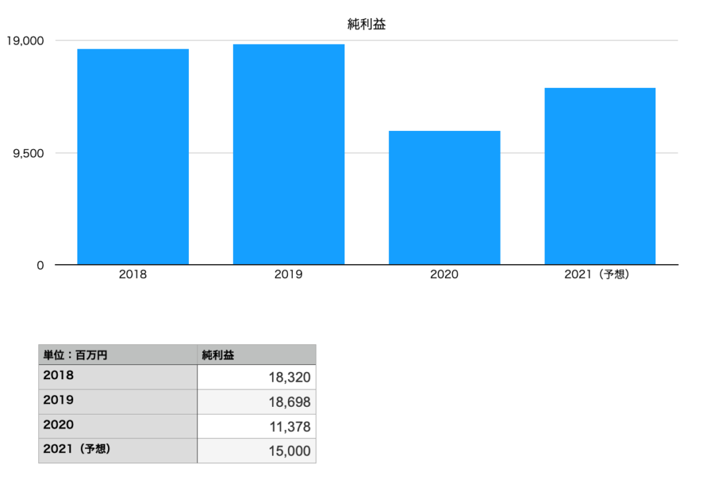 キューピーの純利益(2018年〜2021年)
