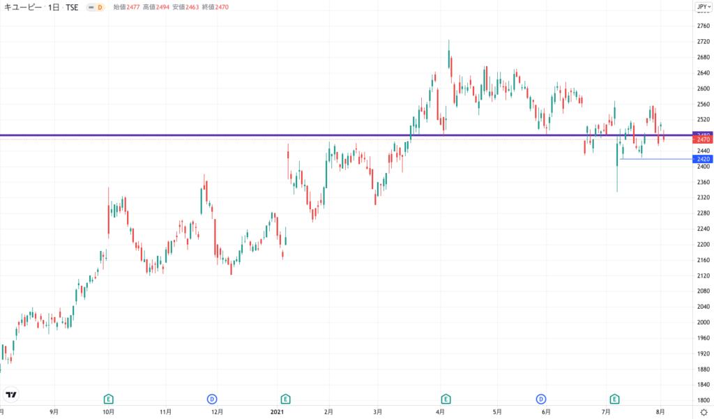 キューピーの株価チャート(1年間)