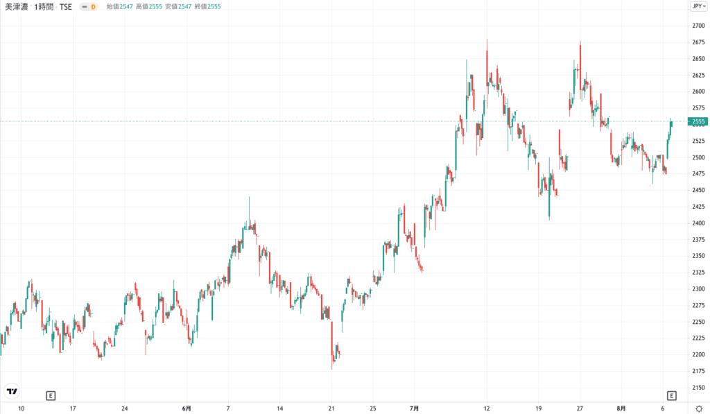 ミズノの株価チャート(3ヶ月)