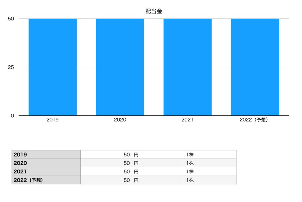 ミズノ の配当金(2019年〜2022年)