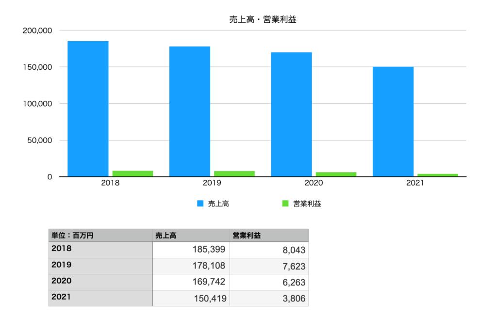ミズノの業績(売上・営業利益):2018年〜2021年