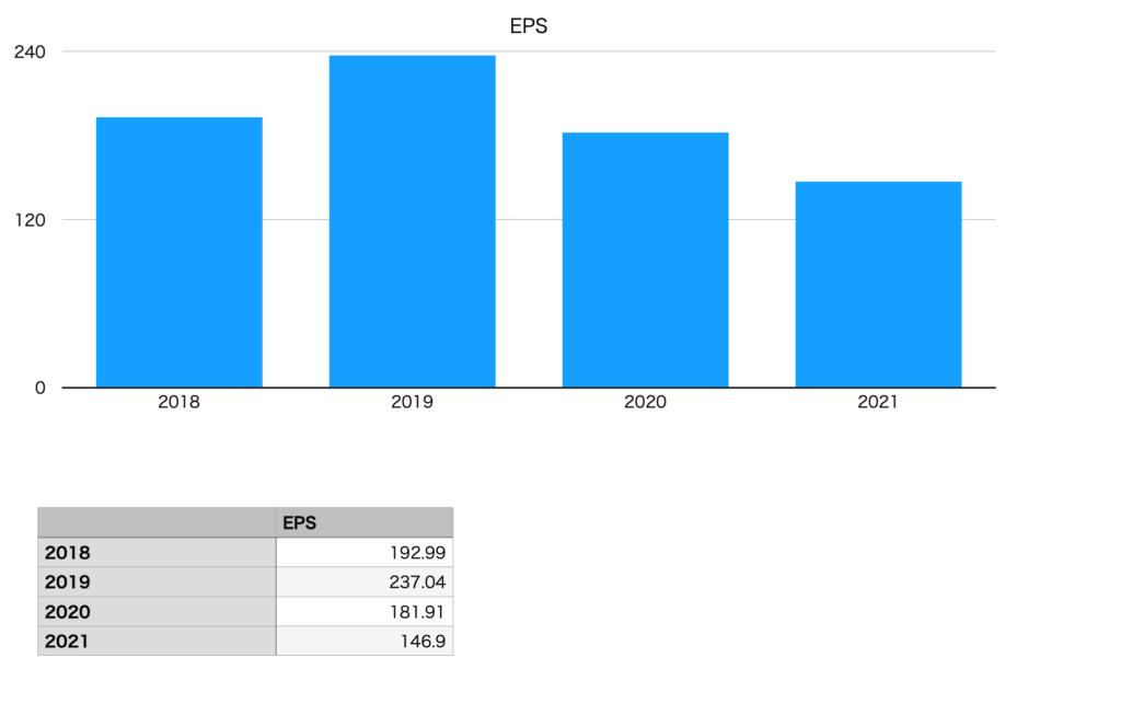 ミズノのEPS(2018年〜2021年)